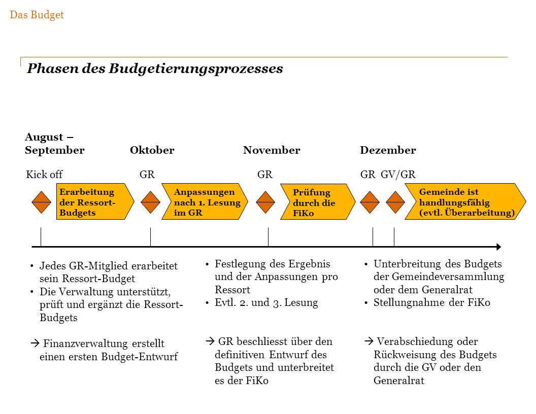 August – September Oktober November Dezember Erarbeitung der Ressort- Budgets Anpassungen nach 1.