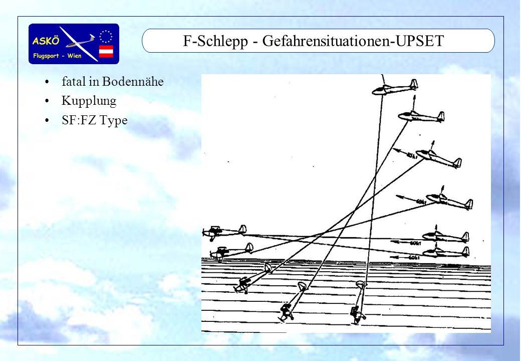 11/2001by Andreas Winkler10 F-Schlepp - Gefahrensituationen-UPSET Sollbruchstelle schützt nicht vor Upset Bei großen Towrope Angle gelügt schon kleiner Anstellwinkel mit kleiner Last
