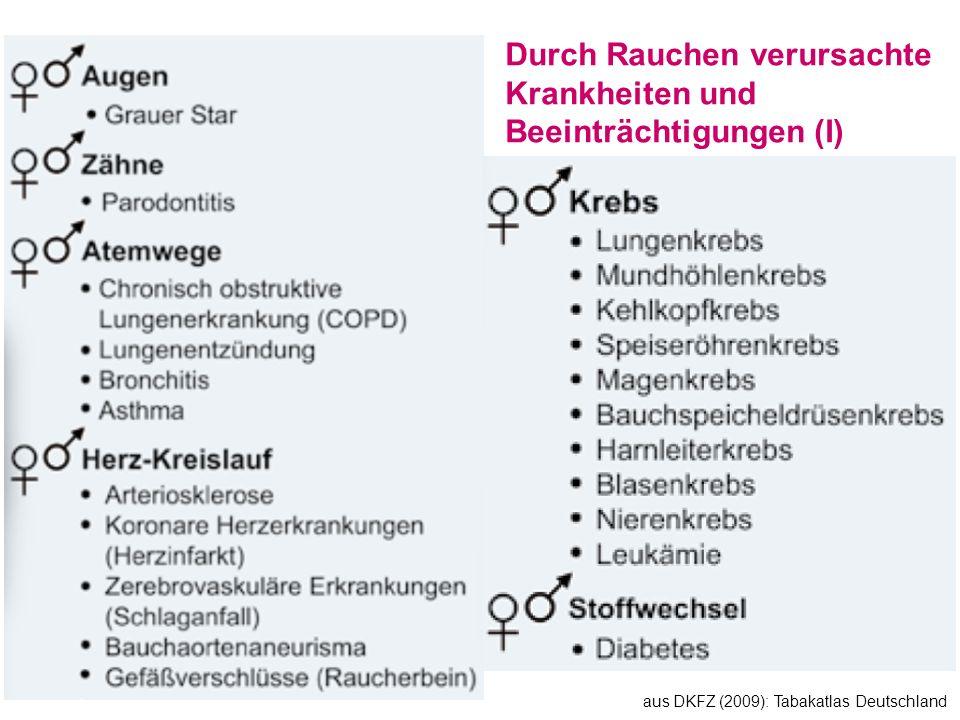Durch Rauchen verursachte Krankheiten und Beeinträchtigungen (I) aus DKFZ (2009): Tabakatlas Deutschland