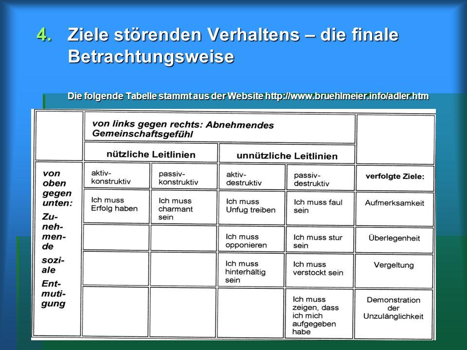 4.Ziele störenden Verhaltens – die finale Betrachtungsweise Die folgende Tabelle stammt aus der Website http://www.bruehlmeier.info/adler.htm