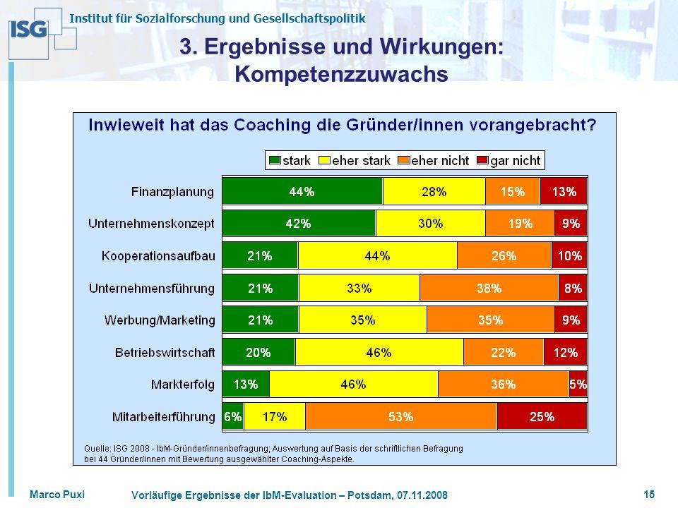 Institut für Sozialforschung und Gesellschaftspolitik Marco Puxi Vorläufige Ergebnisse der IbM-Evaluation – Potsdam, 07.11.2008 15 3. Ergebnisse und W