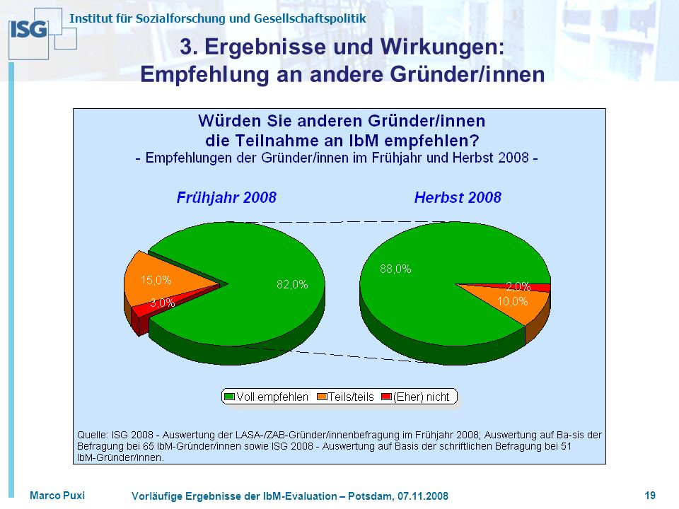Institut für Sozialforschung und Gesellschaftspolitik Marco Puxi Vorläufige Ergebnisse der IbM-Evaluation – Potsdam, 07.11.2008 19 3. Ergebnisse und W