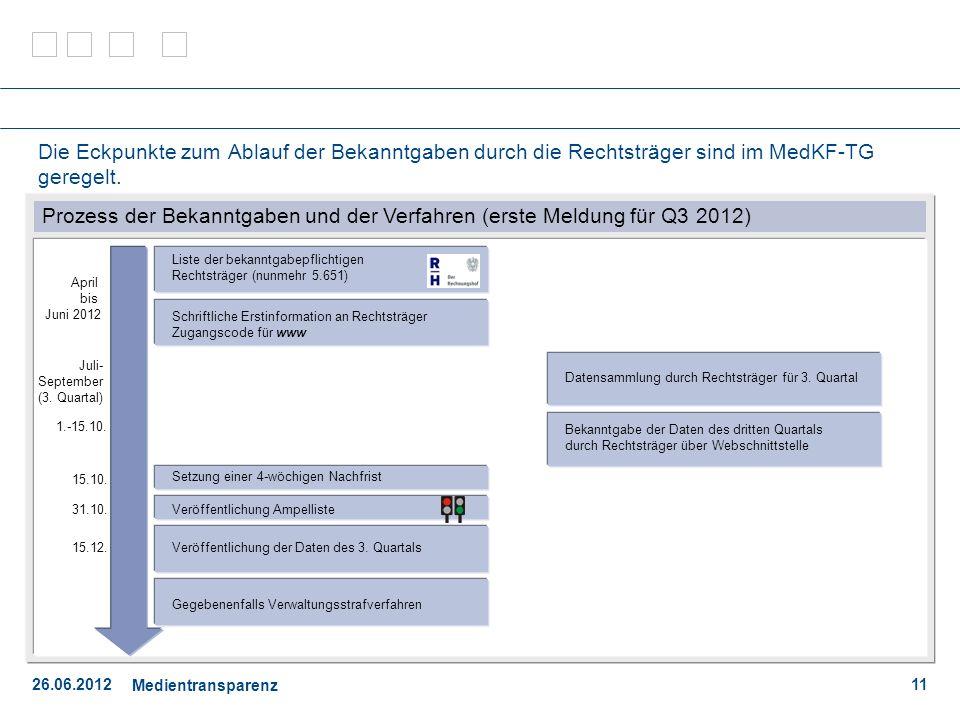 26.06.2012 Medientransparenz 11 Die Eckpunkte zum Ablauf der Bekanntgaben durch die Rechtsträger sind im MedKF-TG geregelt.