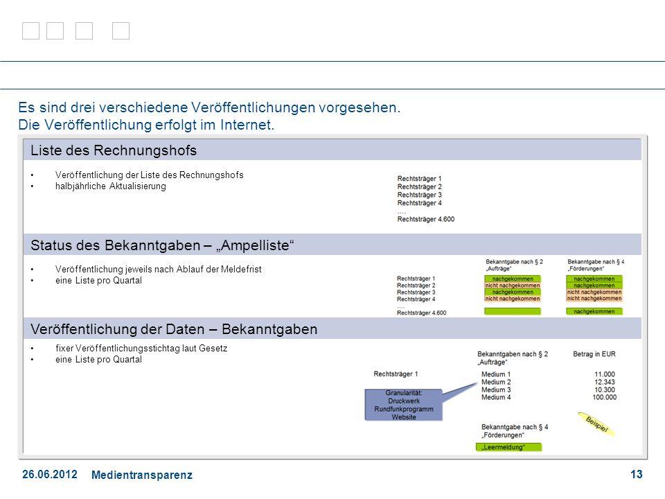 26.06.2012 Medientransparenz 13 Es sind drei verschiedene Veröffentlichungen vorgesehen.