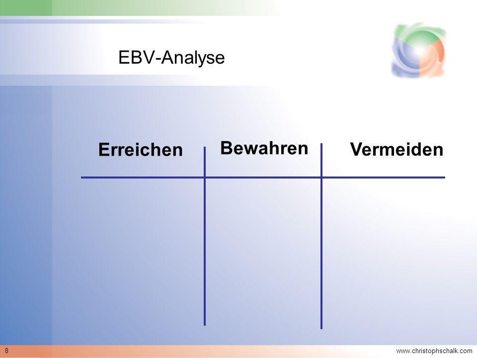 www.christophschalk.com 8 EBV-Analyse Erreichen Bewahren Vermeiden