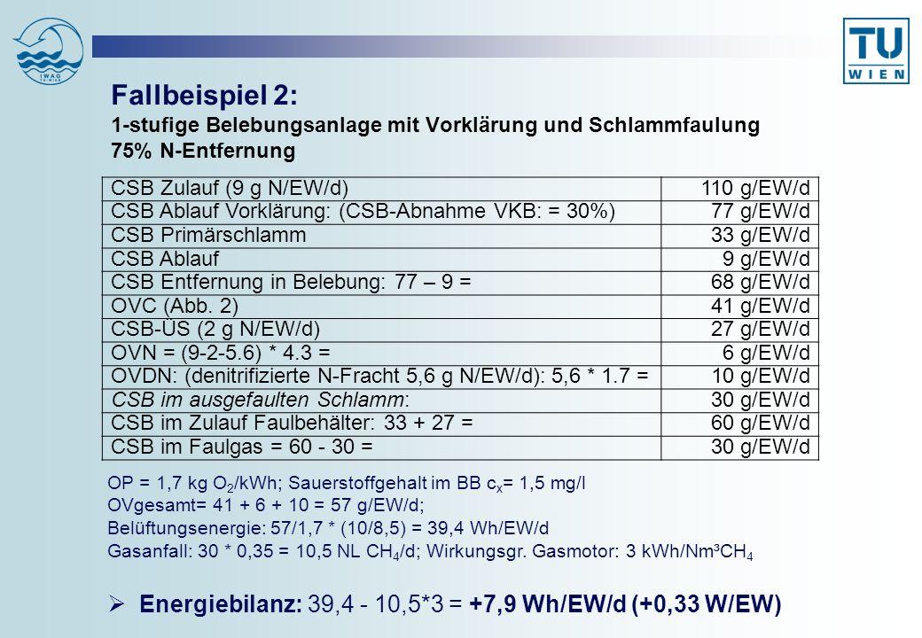 Fallbeispiel 2: 1-stufige Belebungsanlage mit Vorklärung und Schlammfaulung 75% N-Entfernung OP = 1,7 kg O 2 /kWh; Sauerstoffgehalt im BB c x = 1,5 mg