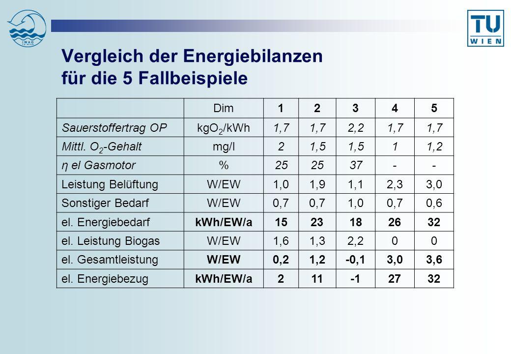 Vergleich der Energiebilanzen für die 5 Fallbeispiele Dim12345 Sauerstoffertrag OPkgO 2 /kWh1,7 2,21,7 Mittl. O 2 -Gehaltmg/l21,5 11,2 η el Gasmotor%2