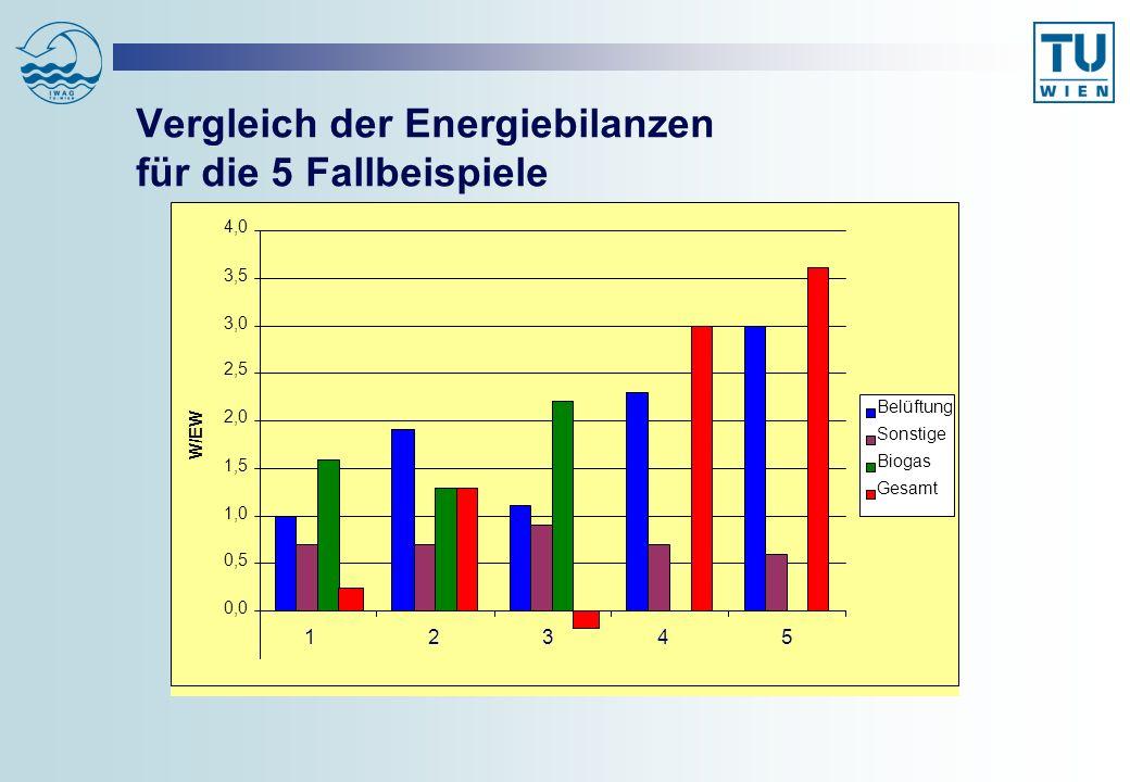Vergleich der Energiebilanzen für die 5 Fallbeispiele 0,0 0,5 1,0 1,5 2,0 2,5 3,0 3,5 4,0 W/EW Belüftung Sonstige Biogas Gesamt 12345