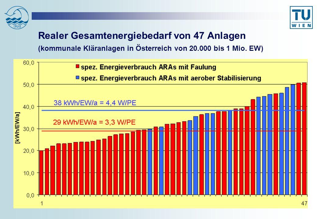 Realer Gesamtenergiebedarf von 47 Anlagen (kommunale Kläranlagen in Österreich von 20.000 bis 1 Mio. EW)