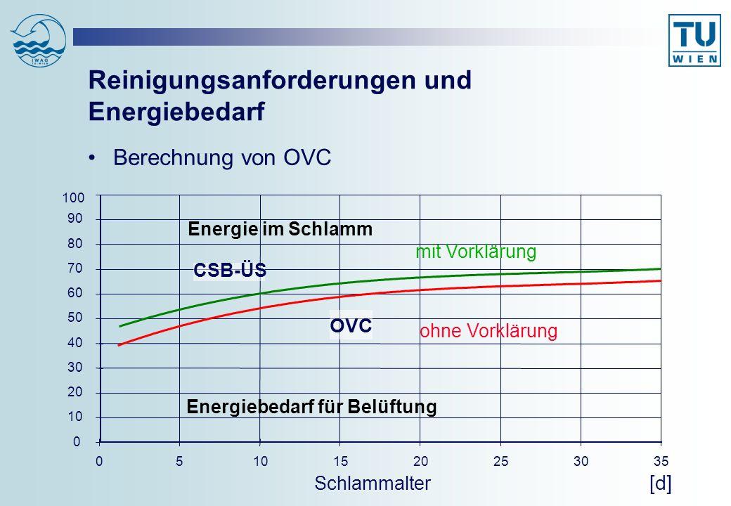 Mittlere Jahrestemperatur im Belebungsb.°C15 CSB von ausgefaultem Schlamm g/EW 110 /d30 CSB von simultan aerob stabilisiertem Schlamm, Optimierung für N-Entfernung g/EW 110 /d34 CSB von simultan aerob stabilisiertem Schlamm, Optimierung für Stabilisierung g/EW 110 /d30 Sauerstoffertrag unter Betriebsbedingungen konventionell /effiziente neue Anlagen kg O 2 /kWh1,7 /2,2 Reinigungsanforderungen und Energiebedarf Annahmen für Energiebedarfsrechnung bei verschiedenen Fallbeispielen