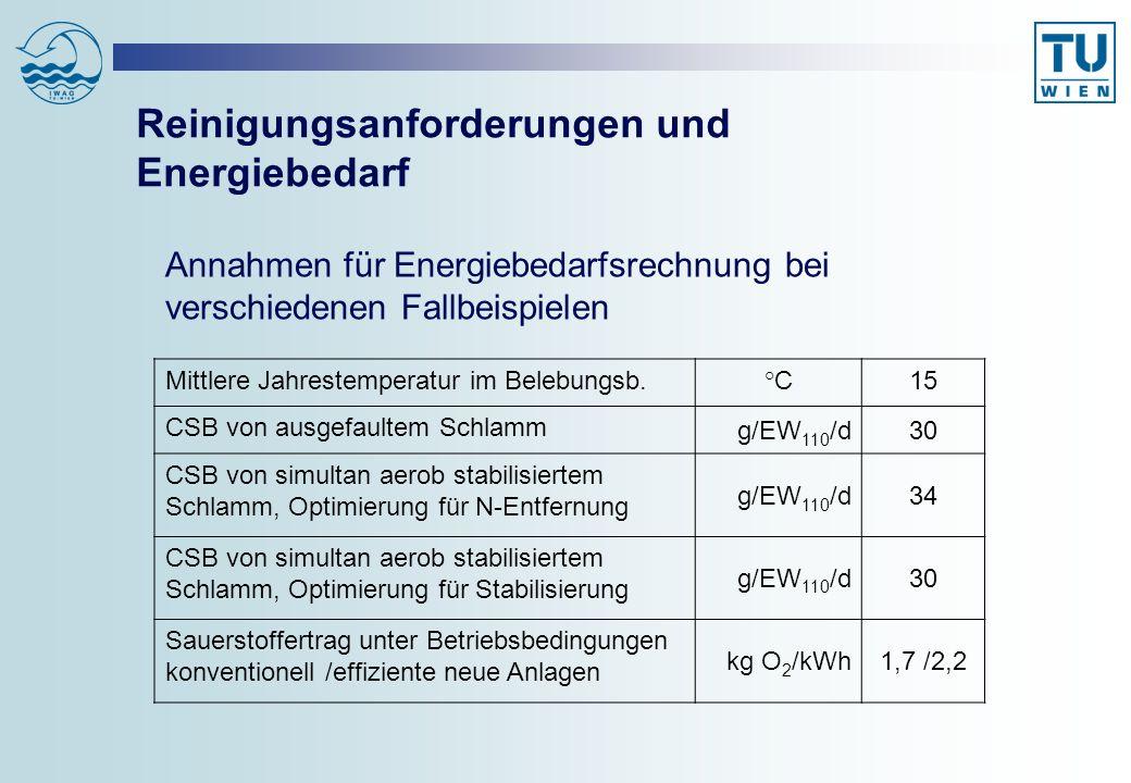 Fallbeispiele für Energiebilanzen ReinigungsanforderungAnlagentyp t TS (d) 1EU-Anforderung für normale Gebiete (BSB-Entfernung) 1-stufige Belebungsanlage mit Vorklärung und Schlammfaulung 4 2EU-Anforderung für empfindliche Gebiete, 75% N-Entfernung, Nitrifikation T>8°C 1-stufige Belebungsanlage mit Vorklärung und Schlammfaulung, konventionelle Ausrüstung 15 3EU-Anforderung für empfindliche Gebiete, 75% N-Entfernung, Nitrifikation T>8°C; 2-stufige Belebungsanlage mit Vorklärung und Schlammfaulung, effiziente Ausrüstung 1,5/ 8 4gleichzeitige aerobe Schlammstabilisierung mit Stickstoffentfernung >80% 1-stufige Belebungsanlage ohne Vorklärung, intermittierende Belüftung 25 5gleichzeitige aerobe Schlammstabilisierung, ohne Stickstoffentfernung 1-stufige Belebungsanlage ohne Vorklärung, aerobes Schlammalter 25 d 25