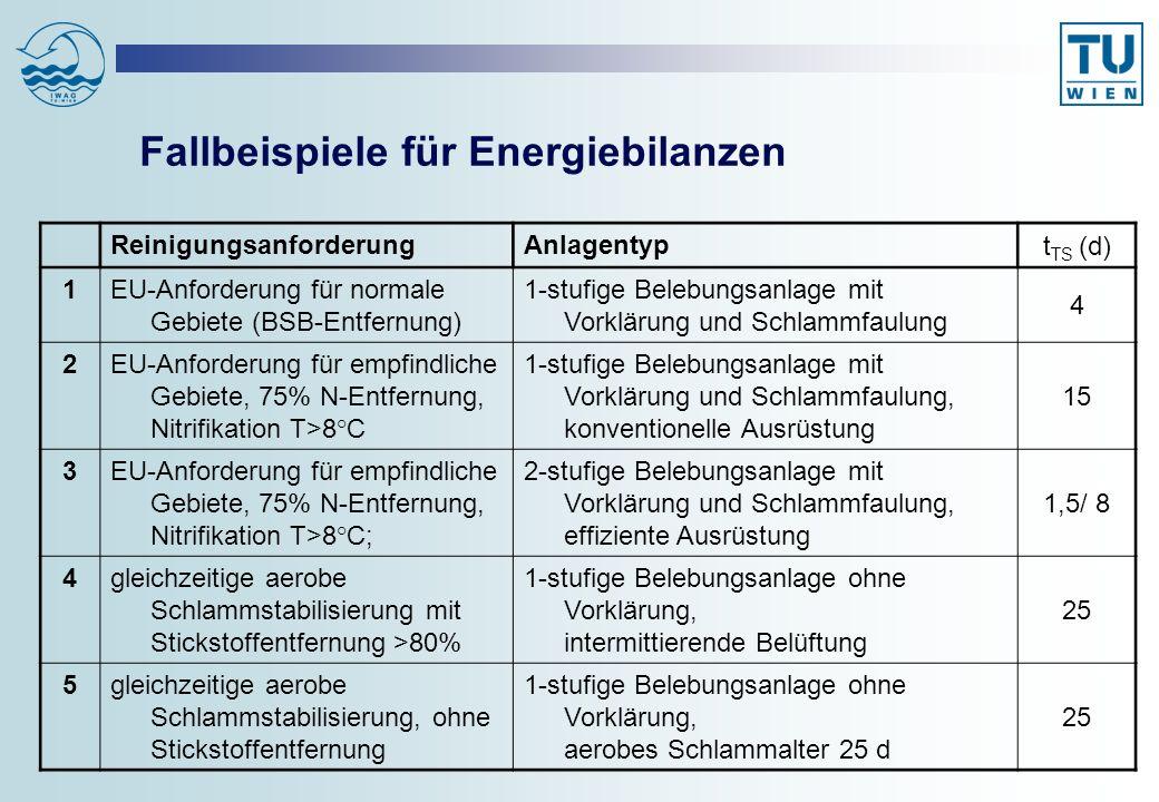 Fallbeispiele für Energiebilanzen ReinigungsanforderungAnlagentyp t TS (d) 1EU-Anforderung für normale Gebiete (BSB-Entfernung) 1-stufige Belebungsanl