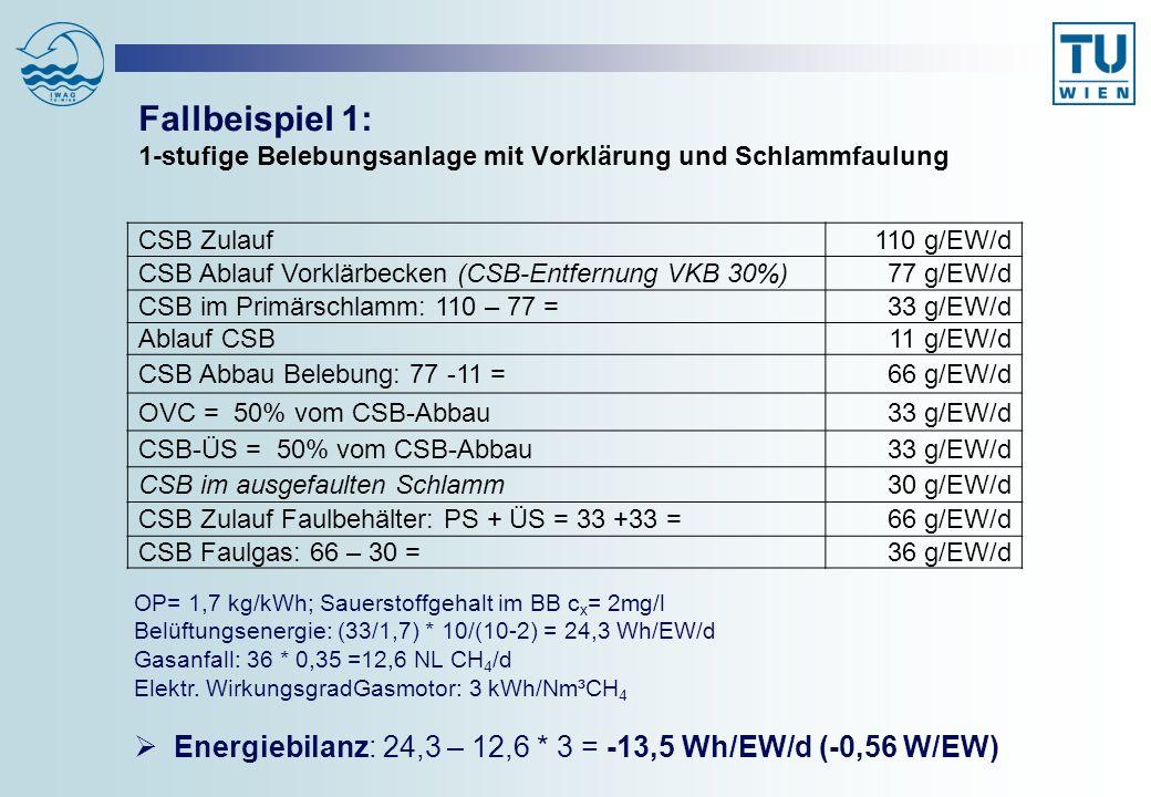 Fallbeispiel 2: 1-stufige Belebungsanlage mit Vorklärung und Schlammfaulung 75% N-Entfernung OP = 1,7 kg O 2 /kWh; Sauerstoffgehalt im BB c x = 1,5 mg/l OVgesamt= 41 + 6 + 10 = 57 g/EW/d; Belüftungsenergie: 57/1,7 * (10/8,5) = 39,4 Wh/EW/d Gasanfall: 30 * 0,35 = 10,5 NL CH 4 /d; Wirkungsgr.