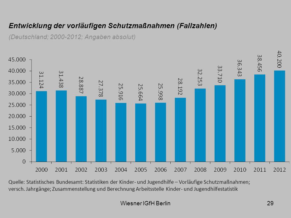 Wiesner IGfH Berlin29 Entwicklung der vorläufigen Schutzmaßnahmen (Fallzahlen) (Deutschland; 2000-2012; Angaben absolut) Quelle: Statistisches Bundesamt: Statistiken der Kinder- und Jugendhilfe – Vorläufige Schutzmaßnahmen; versch.