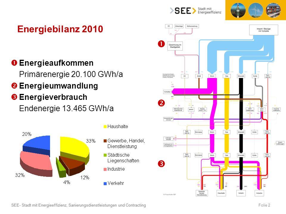 SEE- Stadt mit Energieeffizienz, Sanierungsdienstleistungen und Contracting Energieaufkommen Primärenergie 20.100 GWh/a Energieumwandlung Energieverbr
