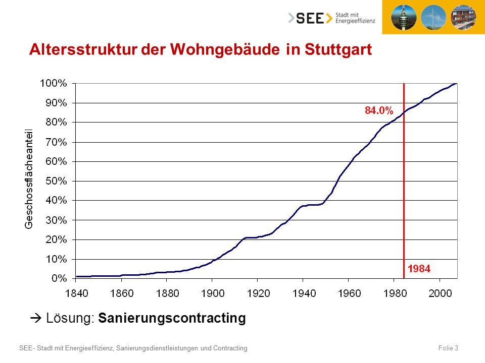 SEE- Stadt mit Energieeffizienz, Sanierungsdienstleistungen und Contracting Folie 3 Altersstruktur der Wohngebäude in Stuttgart Lösung: Sanierungscont