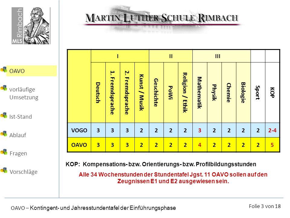 Folie 3 von 18 OAVO – Kontingent- und Jahresstundentafel der Einführungsphase IIIIII Deutsch 1. Fremdsprache2. Fremdsprache Kunst / Musik Geschichte P