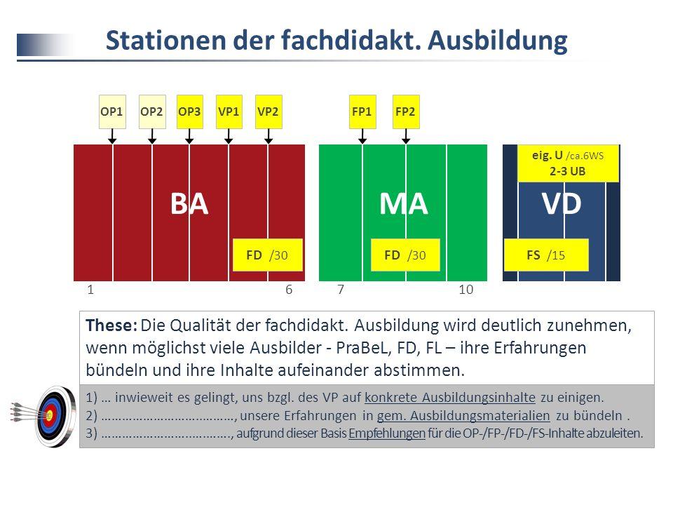 Stationen der fachdidakt.Ausbildung 1 6 BAMA 71061 VD FD /30 FS /15 OP1OP2OP3VP1VP2FP1FP2 eig.