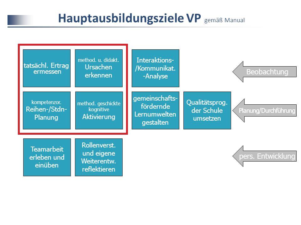 Hauptausbildungsziele VP gemäß Manual tatsächl.Ertrag ermessen method.