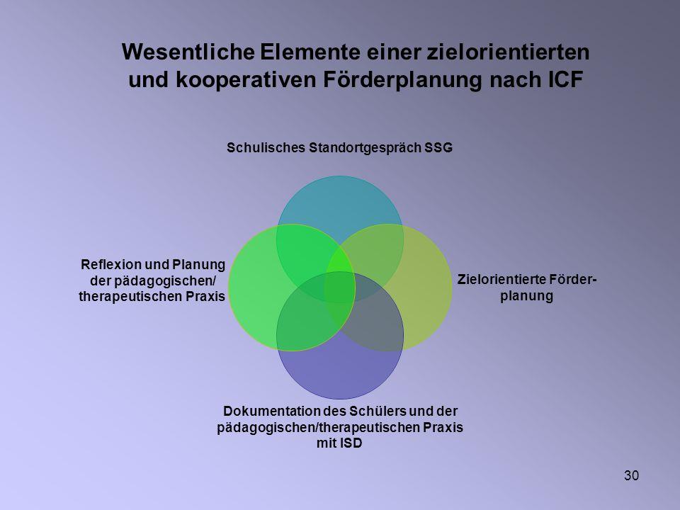 30 Wesentliche Elemente einer zielorientierten und kooperativen Förderplanung nach ICF Schulisches Standortgespräch SSG Zielorientierte Förder- planun