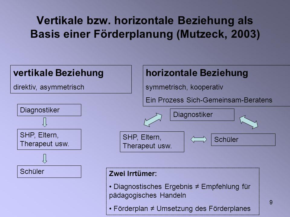 9 Vertikale bzw. horizontale Beziehung als Basis einer Förderplanung (Mutzeck, 2003) Diagnostiker SHP, Eltern, Therapeut usw. Schüler Diagnostiker SHP