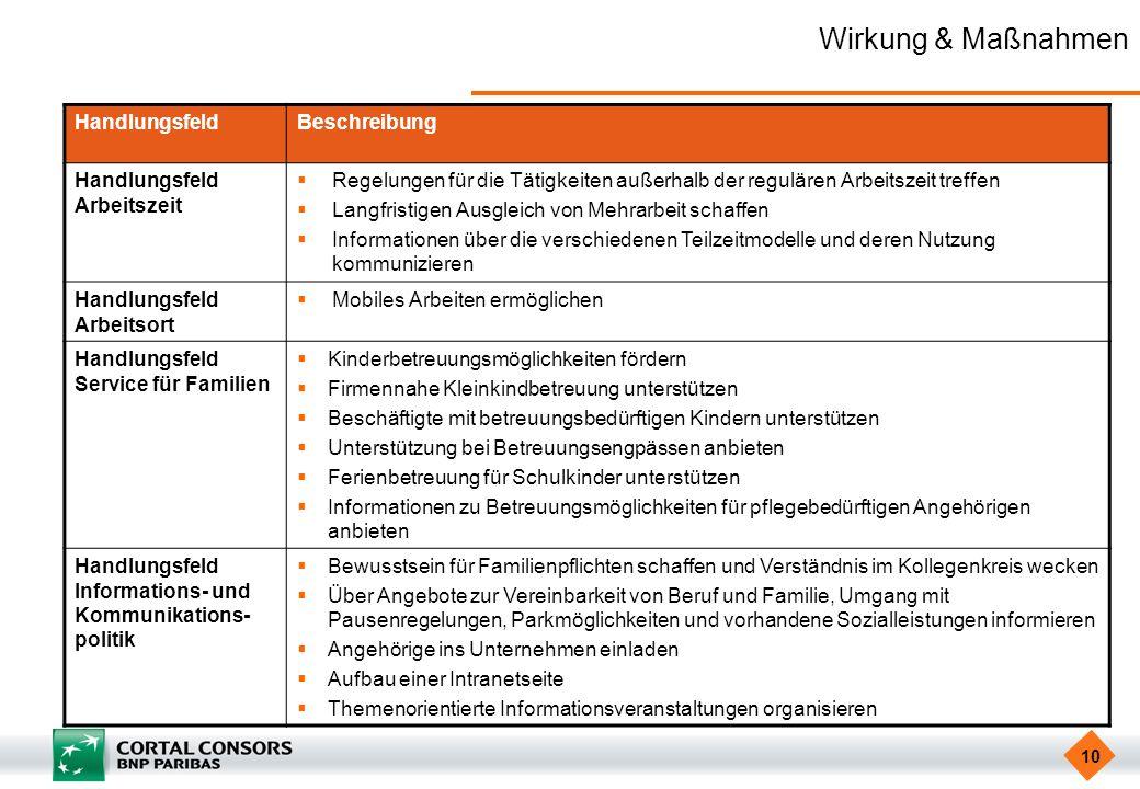 10 Wirkung & Maßnahmen HandlungsfeldBeschreibung Handlungsfeld Arbeitszeit Regelungen für die Tätigkeiten außerhalb der regulären Arbeitszeit treffen