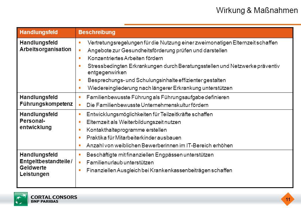 11 Wirkung & Maßnahmen HandlungsfeldBeschreibung Handlungsfeld Arbeitsorganisation Vertretungsregelungen für die Nutzung einer zweimonatigen Elternzei