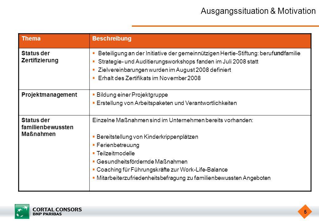 5 Ausgangssituation & Motivation ThemaBeschreibung Status der Zertifizierung Beteiligung an der Initiative der gemeinnützigen Hertie-Stiftung: berufun