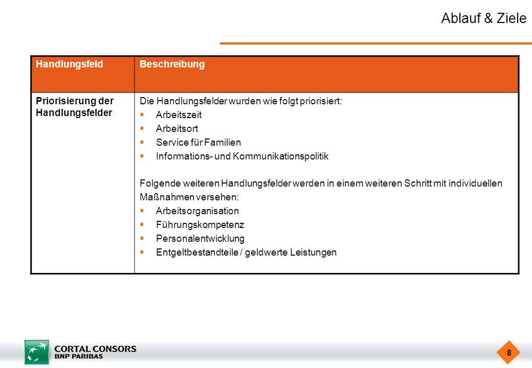 8 Ablauf & Ziele HandlungsfeldBeschreibung Priorisierung der Handlungsfelder Die Handlungsfelder wurden wie folgt priorisiert: Arbeitszeit Arbeitsort