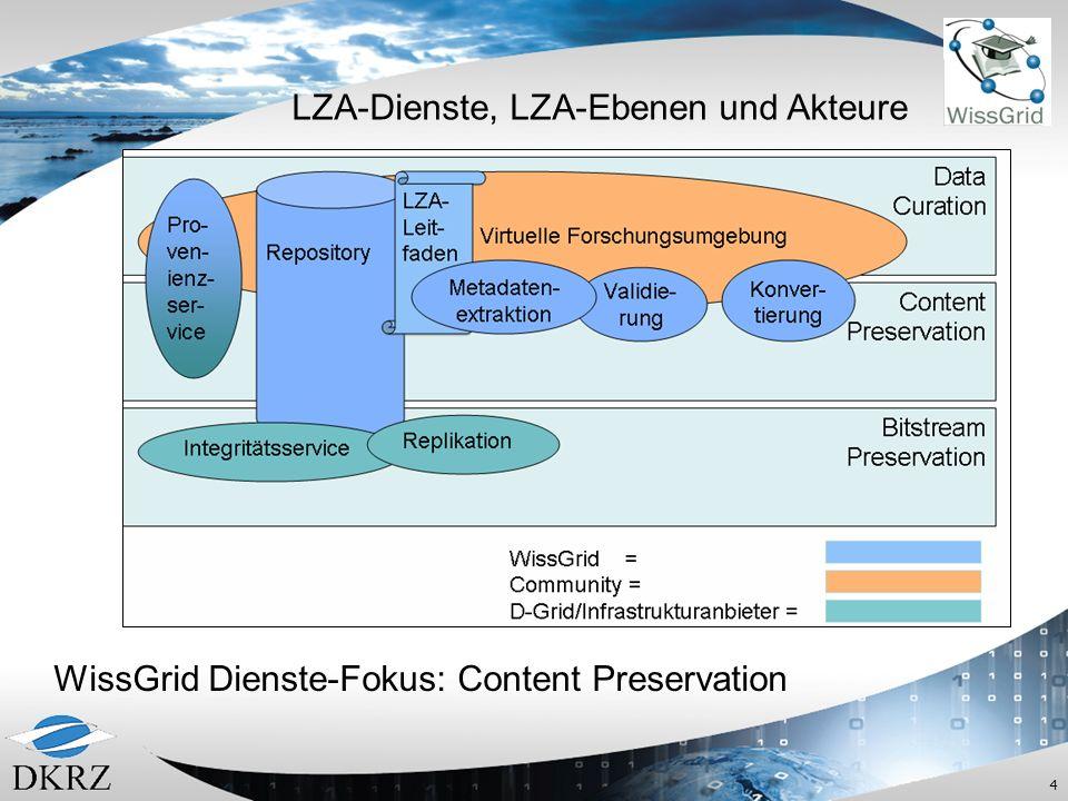 4 LZA-Dienste, LZA-Ebenen und Akteure WissGrid Dienste-Fokus: Content Preservation