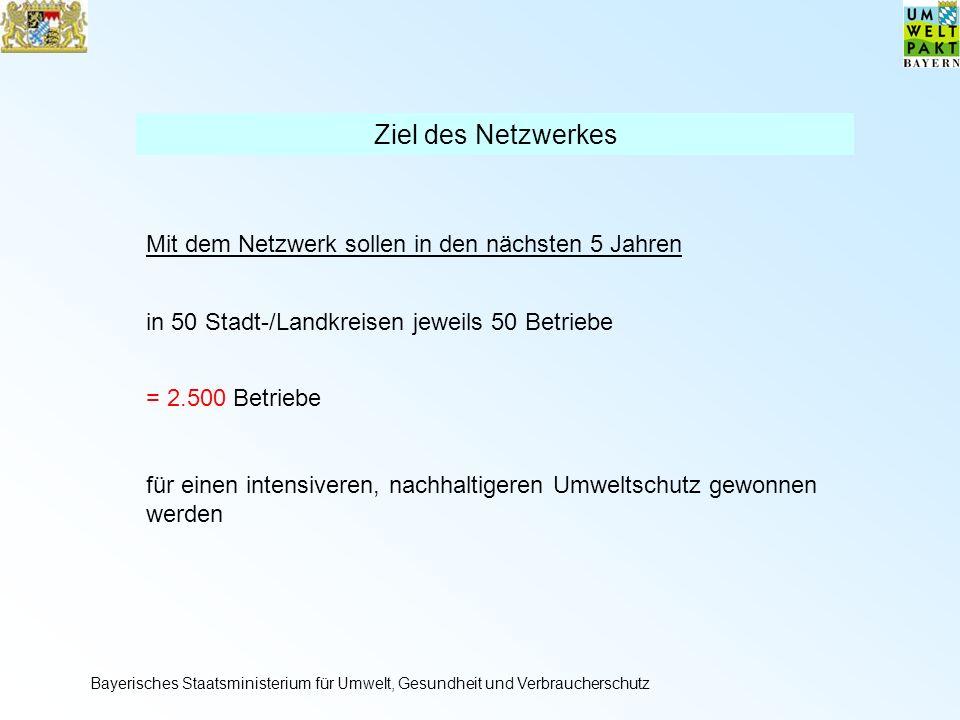 Ziel des Netzwerkes Mit dem Netzwerk sollen in den nächsten 5 Jahren in 50 Stadt-/Landkreisen jeweils 50 Betriebe = 2.500 Betriebe für einen intensiveren, nachhaltigeren Umweltschutz gewonnen werden Bayerisches Staatsministerium für Umwelt, Gesundheit und Verbraucherschutz