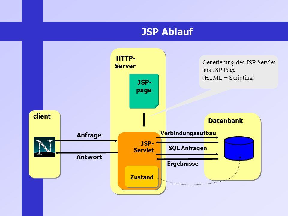 JSP Ablauf client HTTP- Server Datenbank JSP- page JSP- Servlet Generierung des JSP Servlet aus JSP Page (HTML + Scripting) Anfrage Antwort SQL Anfrag