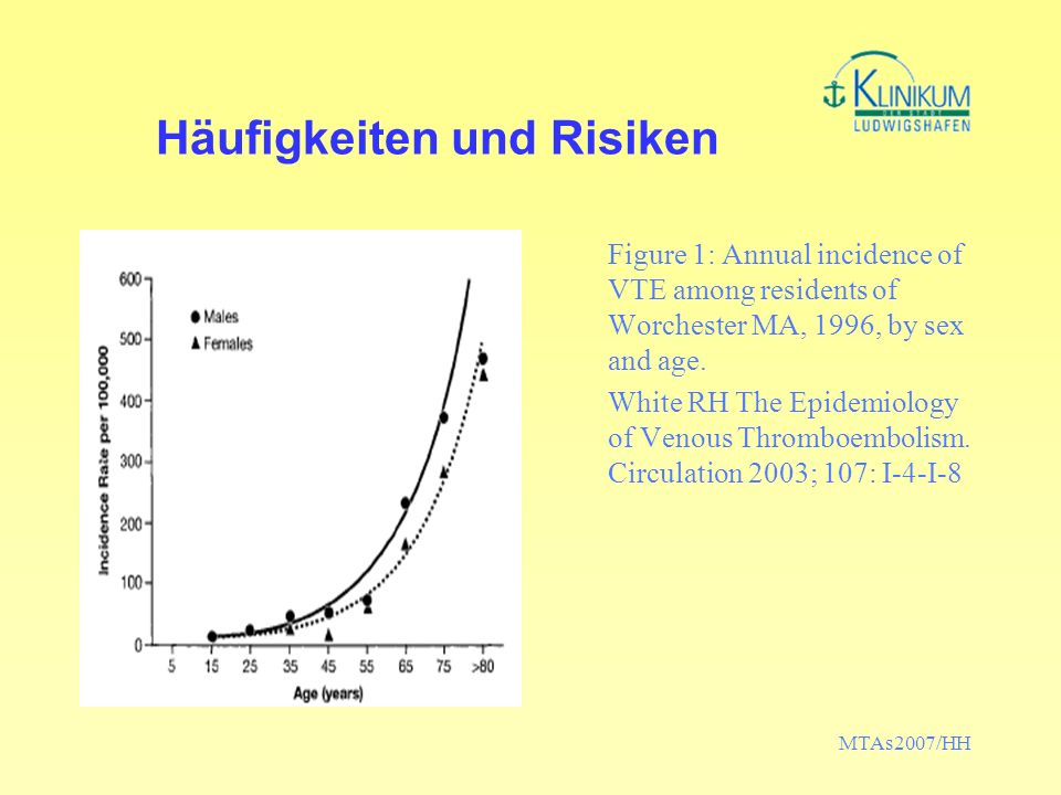 MTAs2007/HH Häufigkeiten und Risiken Figure 1: Annual incidence of VTE among residents of Worchester MA, 1996, by sex and age.