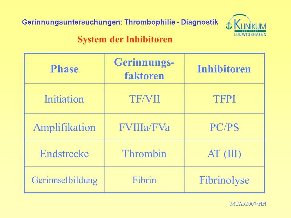 MTAs2007/HH Gerinnungsuntersuchungen: Thrombophilie - Diagnostik Laboruntersuchungen Teste zur Abklärung eines Protein-S-Mangels –Messung der Protein-S-Aktivität in einem Gerinnungstest und/oder –Bestimmung von freiem Protein S (ELISA oder LIA-Test) Cave: Therapie mit oralen Antikoagulanzien stört: falsch niedrige Ergebnisse.