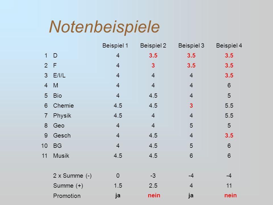 Notenbeispiele Beispiel 1Beispiel 2Beispiel 3Beispiel 4 1D43.5 2F43 3E/I/L4443.5 4M4446 5Bio44.545 6Chemie4.5 35.5 7Physik4.5445.5 8Geo4455 9Gesch44.5