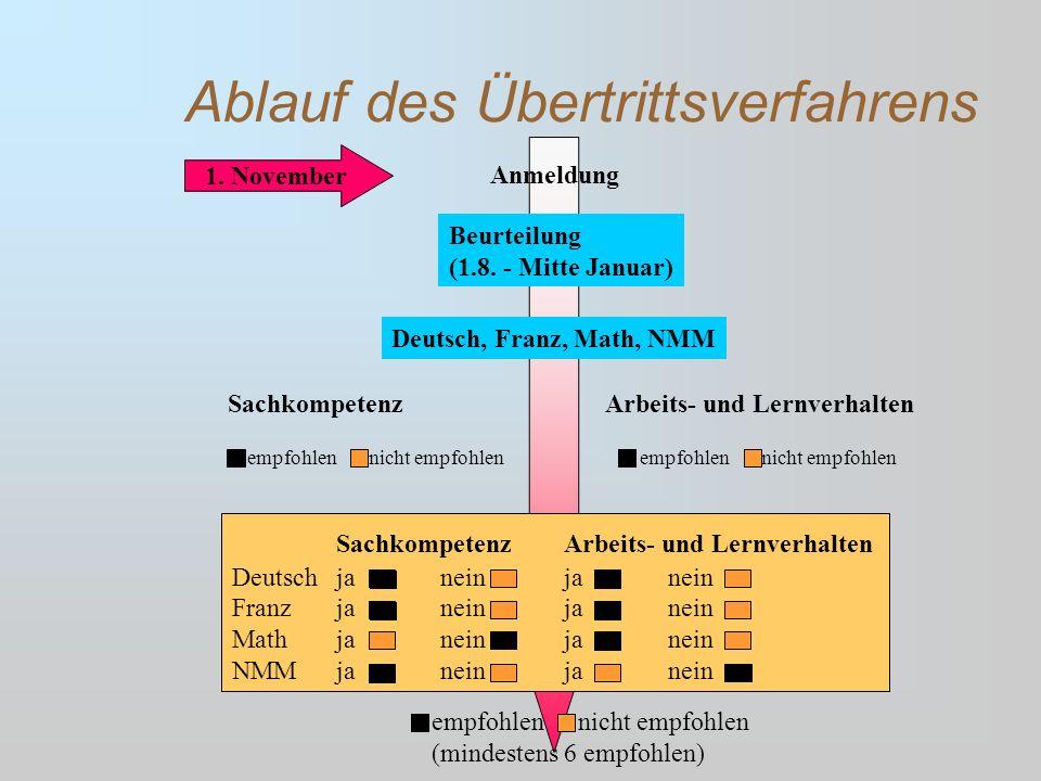 Ablauf des Übertrittsverfahrens Anmeldung Beurteilung (1.8. - Mitte Januar) 1. November Deutsch, Franz, Math, NMM SachkompetenzArbeits- und Lernverhal