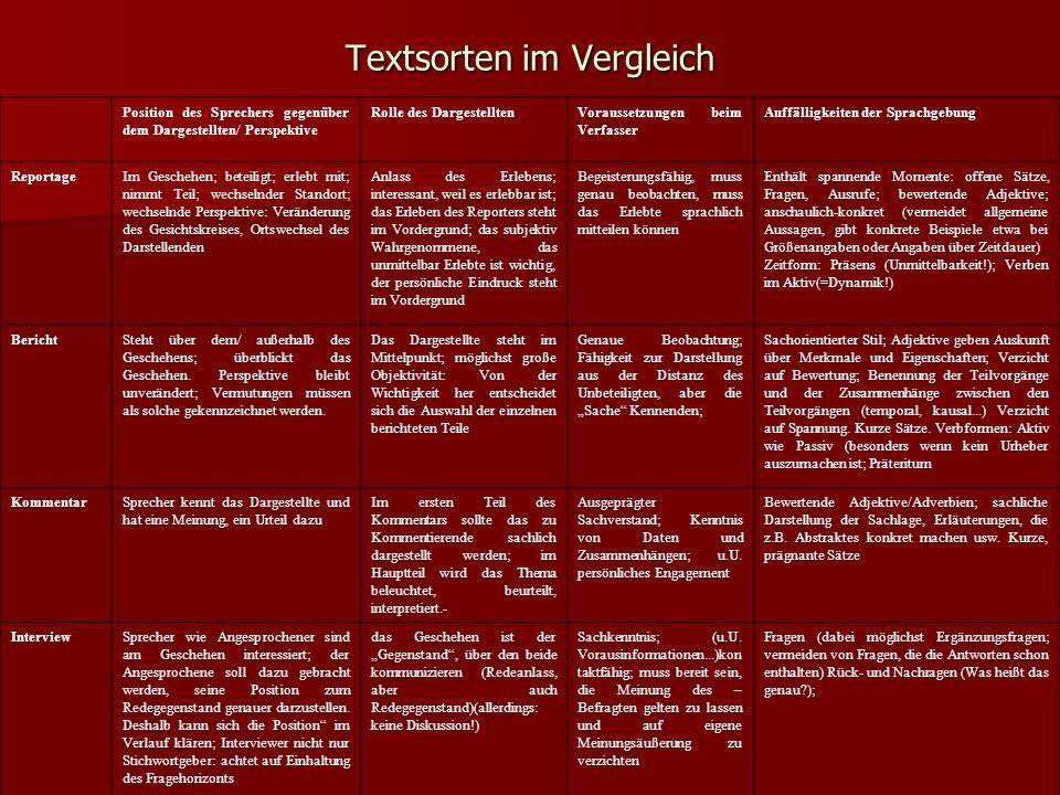 Textsorten im Vergleich Position des Sprechers gegenüber dem Dargestellten/ Perspektive Rolle des DargestelltenVoraussetzungen beim Verfasser Auffälli