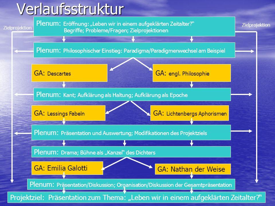 Verlaufsstruktur Plenum: Eröffnung: Leben wir in einem aufgeklärten Zeitalter? Begriffe; Probleme/Fragen; Zielprojektionen Projektziel: Präsentation z