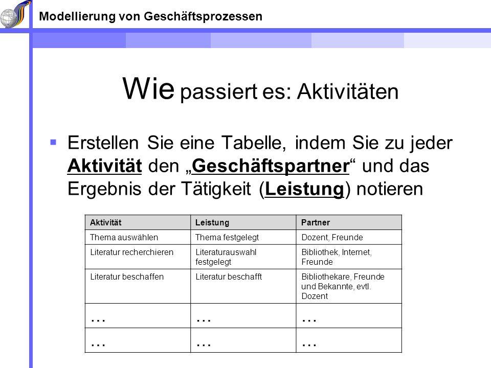 Modellierung von Geschäftsprozessen Wie passiert es: Aktivitäten Erstellen Sie eine Tabelle, indem Sie zu jeder Aktivität den Geschäftspartner und das