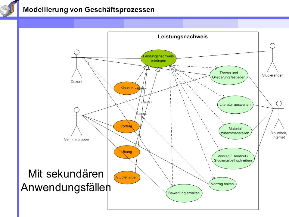 Modellierung von Geschäftsprozessen Mit sekundären Anwendungsfällen
