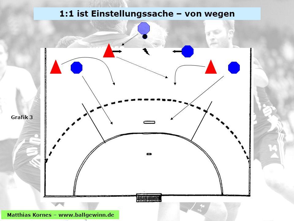 Matthias Kornes – www.ballgewinn.de 1:1 ist Einstellungssache – von wegen Grafik 3