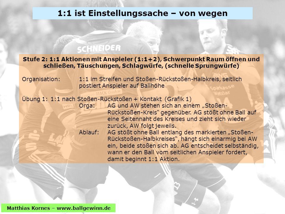 Matthias Kornes – www.ballgewinn.de Stufe 2: 1:1 Aktionen mit Anspieler (1:1+2), Schwerpunkt Raum öffnen und schließen, Täuschungen, Schlagwürfe, (schnelle Sprungwürfe) Organisation: 1:1 im Streifen und Stoßen-Rückstoßen-Halbkreis, seitlich postiert Anspieler auf Ballhöhe Übung 1: 1:1 nach Stoßen-Rückstoßen + Kontakt(Grafik 1) Orga:AG und AW stehen sich an einem Stoßen- Rückstoßen-Kreis gegenüber.
