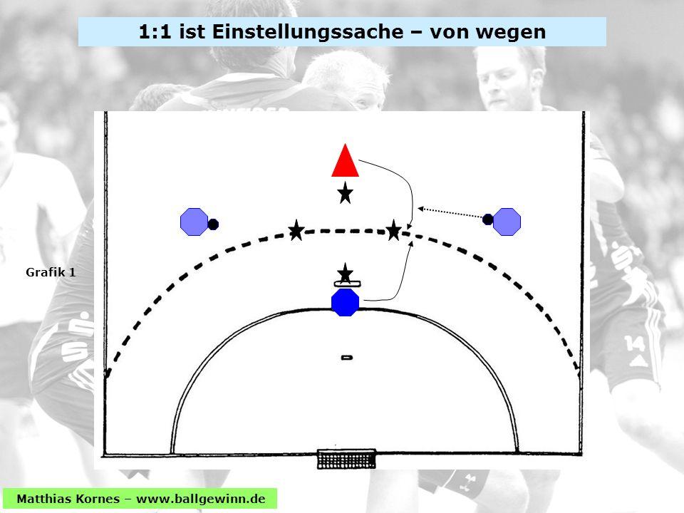Matthias Kornes – www.ballgewinn.de 1:1 ist Einstellungssache – von wegen Grafik 1