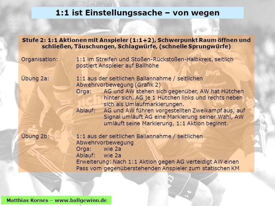 Matthias Kornes – www.ballgewinn.de Stufe 2: 1:1 Aktionen mit Anspieler (1:1+2), Schwerpunkt Raum öffnen und schließen, Täuschungen, Schlagwürfe, (schnelle Sprungwürfe) Organisation: 1:1 im Streifen und Stoßen-Rückstoßen-Halbkreis, seitlich postiert Anspieler auf Ballhöhe Übung 2a: 1:1 aus der seitlichen Ballannahme / seitlichen Abwehrvorbewegung (Grafik 2) Orga: AG und AW stehen sich gegenüber, AW hat Hütchen hinter sich, AG je 1 Hütchen links und rechts neben sich als Umlaufmarkierungen.