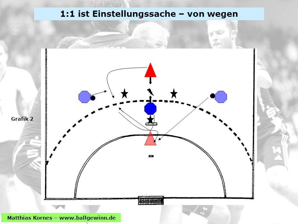 Matthias Kornes – www.ballgewinn.de 1:1 ist Einstellungssache – von wegen Grafik 2