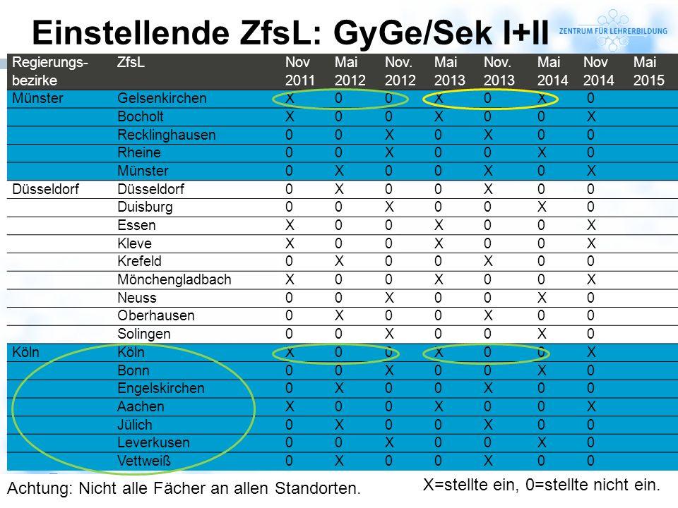 17 Einstellende ZfsL: GyGe/Sek I+II Regierungs- bezirke ZfsL Nov 2011 Mai 2012 Nov. 2012 Mai 2013 Nov. 2013 Mai 2014 Nov 2014 Mai 2015 MünsterGelsenki