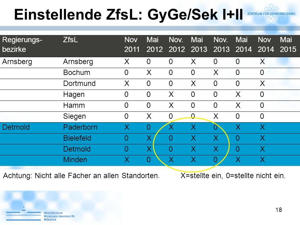 18 Einstellende ZfsL: GyGe/Sek I+II Achtung: Nicht alle Fächer an allen Standorten.X=stellte ein, 0=stellte nicht ein. Regierungs- bezirke ZfsL Nov 20