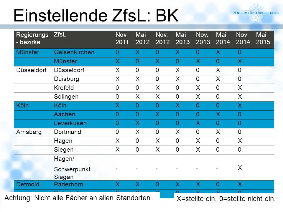 19 Einstellende ZfsL: BK Regierungs - bezirke ZfsLNov 2011 Mai 2012 Nov. 2012 Mai 2013 Nov. 2013 Mai 2014 Nov 2014 Mai 2015 MünsterGelsenkirchen0X0X0X