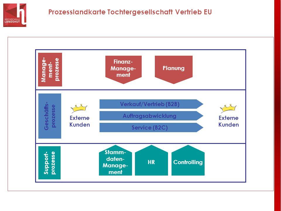 Prozesslandkarte Tochtergesellschaft Vertrieb EU Finanz- Manage- ment Planung Stamm- daten- Manage- ment Controlling Manage- ment- prozesse Support- p