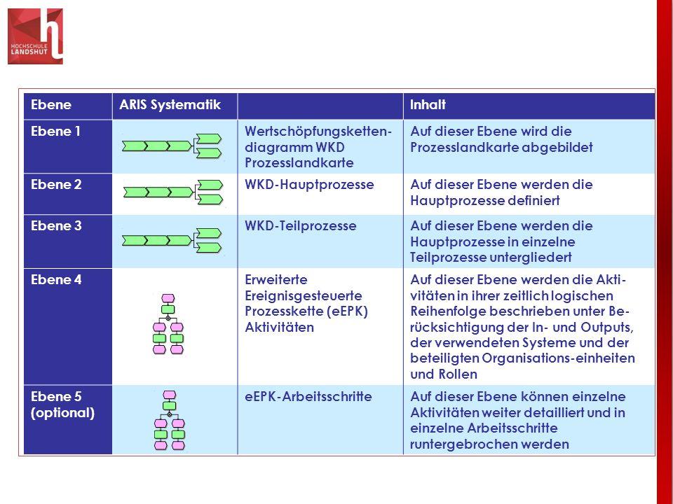 EbeneARIS SystematikInhalt Ebene 1Wertschöpfungsketten- diagramm WKD Prozesslandkarte Auf dieser Ebene wird die Prozesslandkarte abgebildet Ebene 2WKD